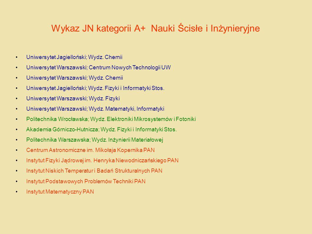 Wykaz JN kategorii A+ Nauki Ścisłe i Inżynieryjne Uniwersytet Jagielloński; Wydz. Chemii Uniwersytet Warszawski; Centrum Nowych Technologii UW Uniwers
