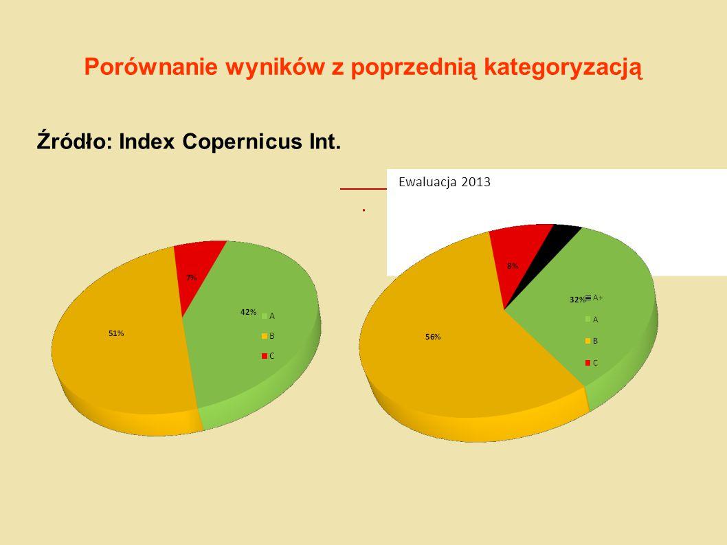 Porównanie wyników z poprzednią kategoryzacją Źródło: Index Copernicus Int. Ewaluacja 2013