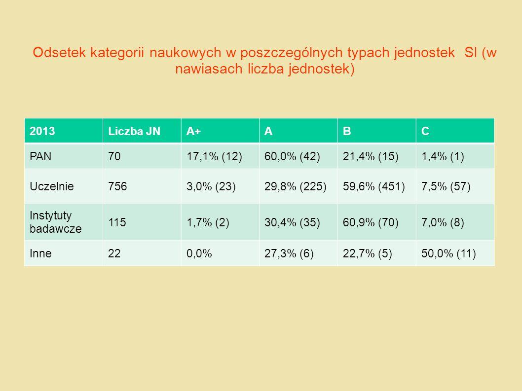 Odsetek kategorii naukowych w poszczególnych typach jednostek SI (w nawiasach liczba jednostek) 2013Liczba JNA+ABC PAN7017,1% (12)60,0% (42)21,4% (15)