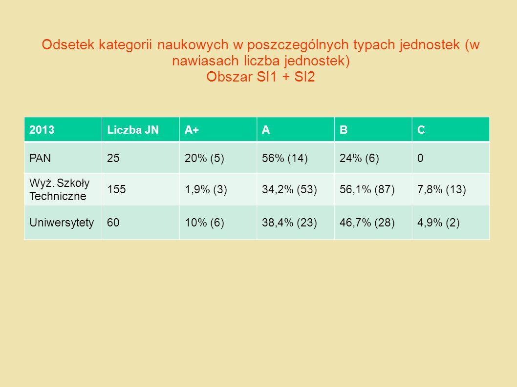 Odsetek kategorii naukowych w poszczególnych typach jednostek (w nawiasach liczba jednostek) Obszar SI1 + SI2 2013Liczba JNA+ABC PAN2520% (5)56% (14)2