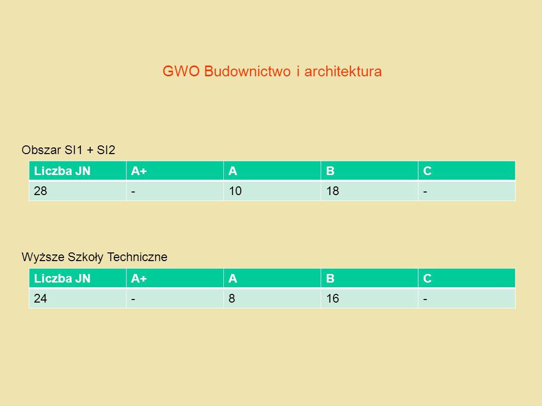 GWO Budownictwo i architektura Obszar SI1 + SI2 Wyższe Szkoły Techniczne Liczba JNA+ABC 28-1018- Liczba JNA+ABC 24-816-