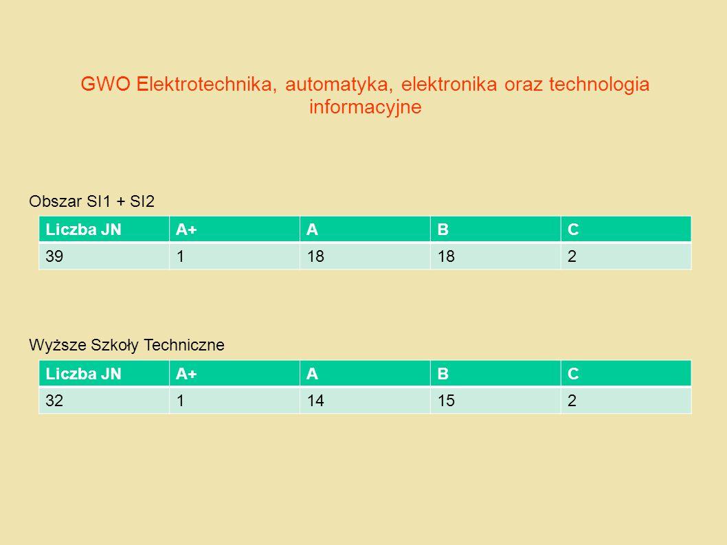 GWO Elektrotechnika, automatyka, elektronika oraz technologia informacyjne Obszar SI1 + SI2 Wyższe Szkoły Techniczne Liczba JNA+ABC 39118 2 Liczba JNA