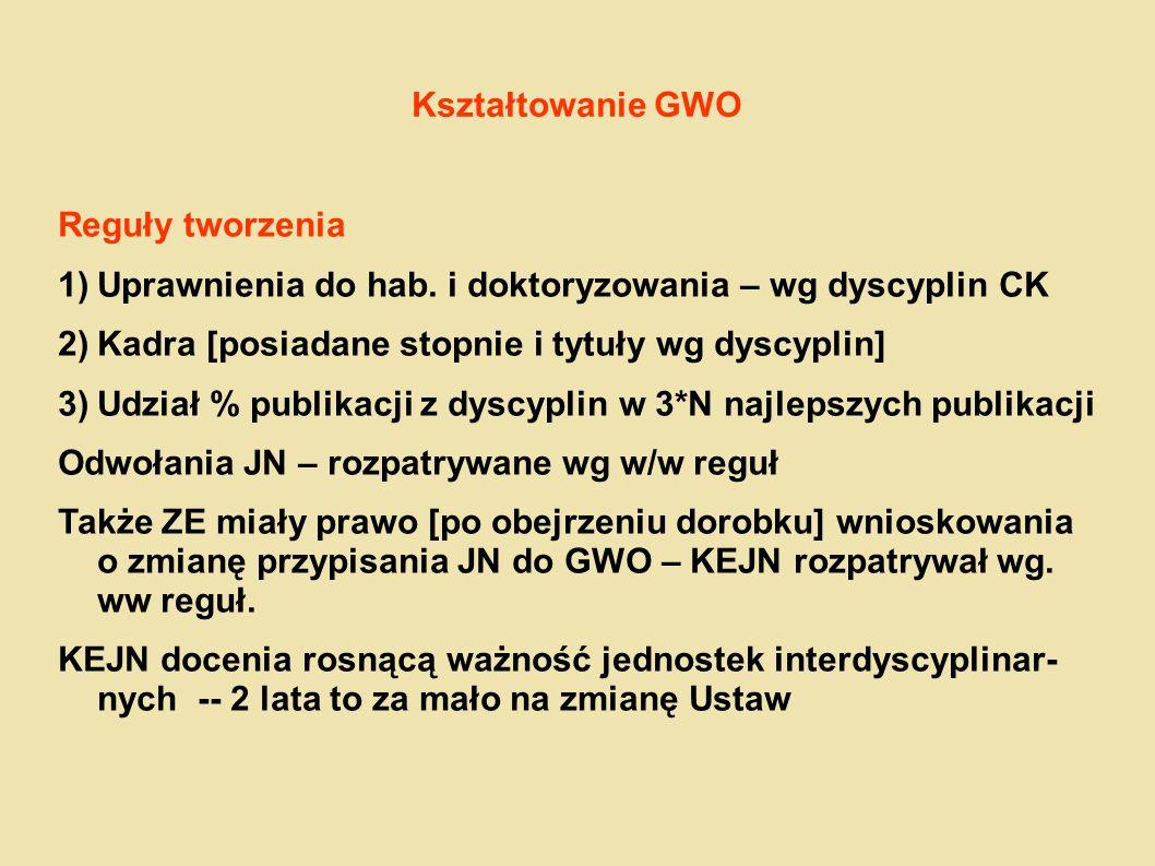 Kształtowanie GWO Reguły tworzenia 1)Uprawnienia do hab. i doktoryzowania – wg dyscyplin CK 2)Kadra [posiadane stopnie i tytuły wg dyscyplin] 3)Udział