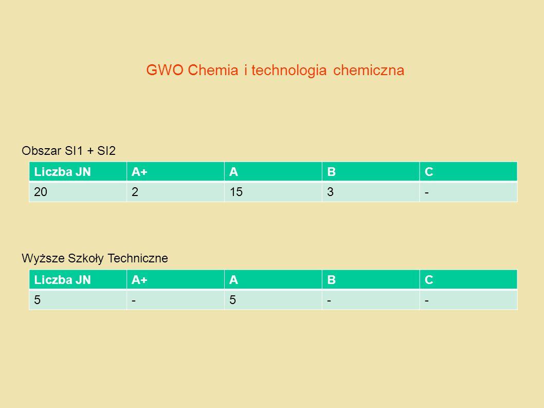 GWO Chemia i technologia chemiczna Obszar SI1 + SI2 Wyższe Szkoły Techniczne Liczba JNA+ABC 202153- Liczba JNA+ABC 5-5--
