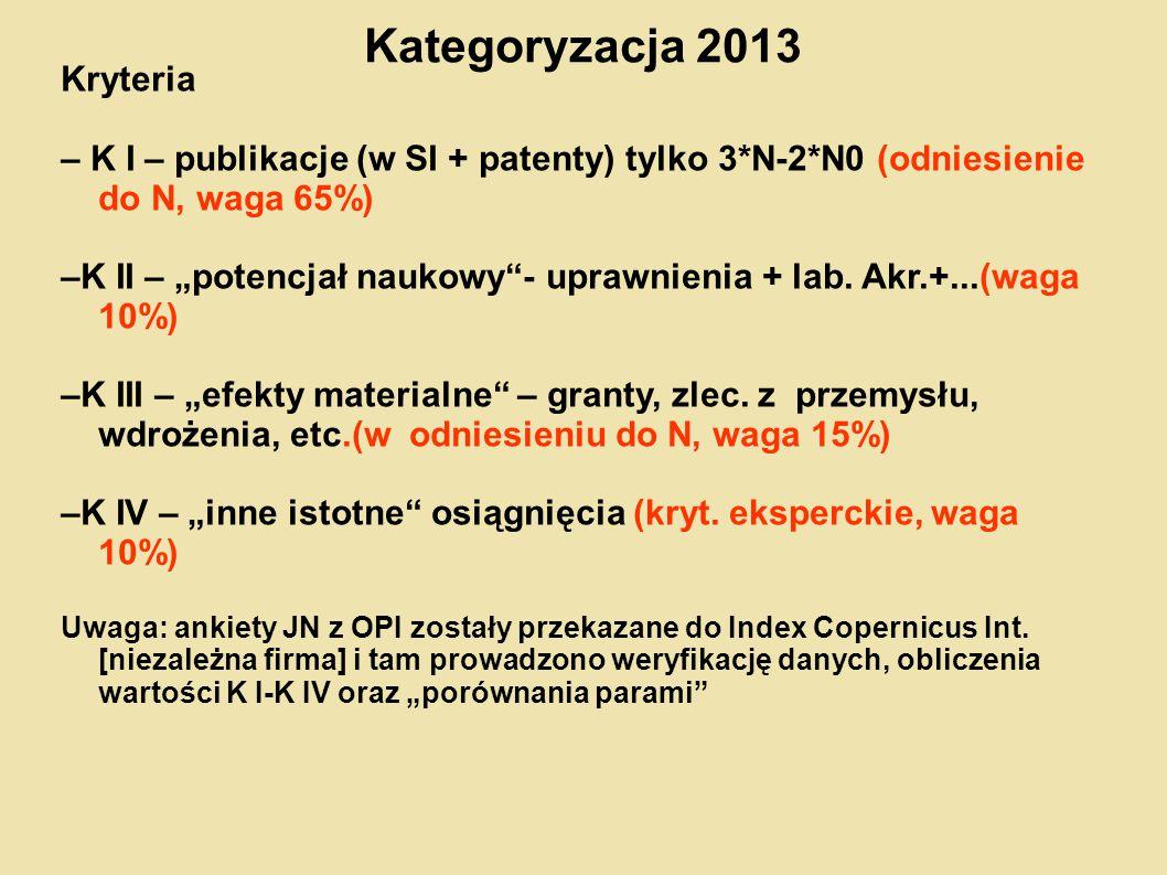 """Kategoryzacja 2013 Kryteria – K I – publikacje (w SI + patenty) tylko 3*N-2*N0 (odniesienie do N, waga 65%) –K II – """"potencjał naukowy""""- uprawnienia +"""