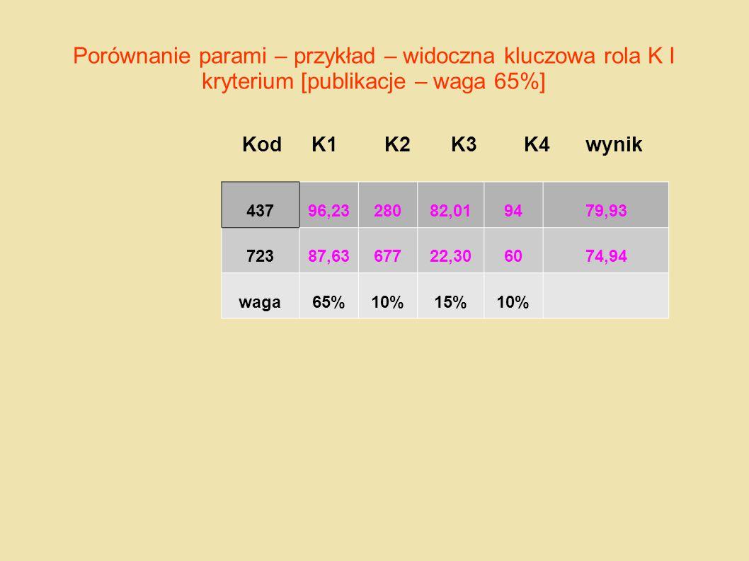 Porównanie parami – przykład – widoczna kluczowa rola K I kryterium [publikacje – waga 65%] Kod K1 K2 K3 K4 wynik 43796,2328082,019479,93 72387,636772