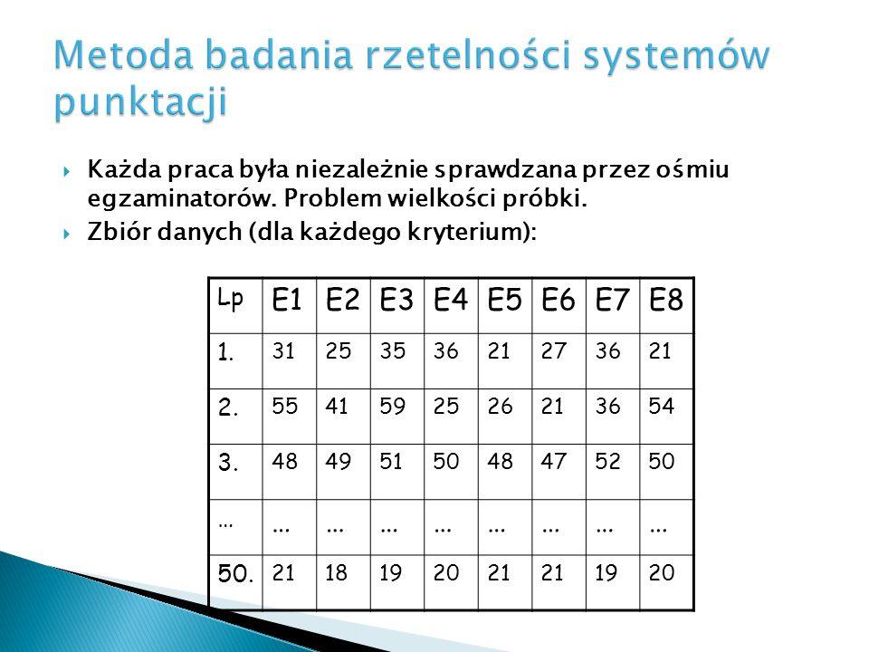 Metoda badania rzetelności systemów punktacji  Każda praca była niezależnie sprawdzana przez ośmiu egzaminatorów. Problem wielkości próbki.  Zbiór d