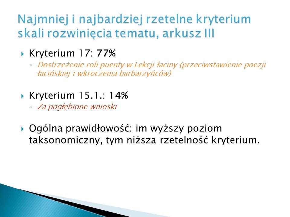 Najmniej i najbardziej rzetelne kryterium skali rozwinięcia tematu, arkusz III  Kryterium 17: 77% ◦ Dostrzeżenie roli puenty w Lekcji łaciny (przeciw