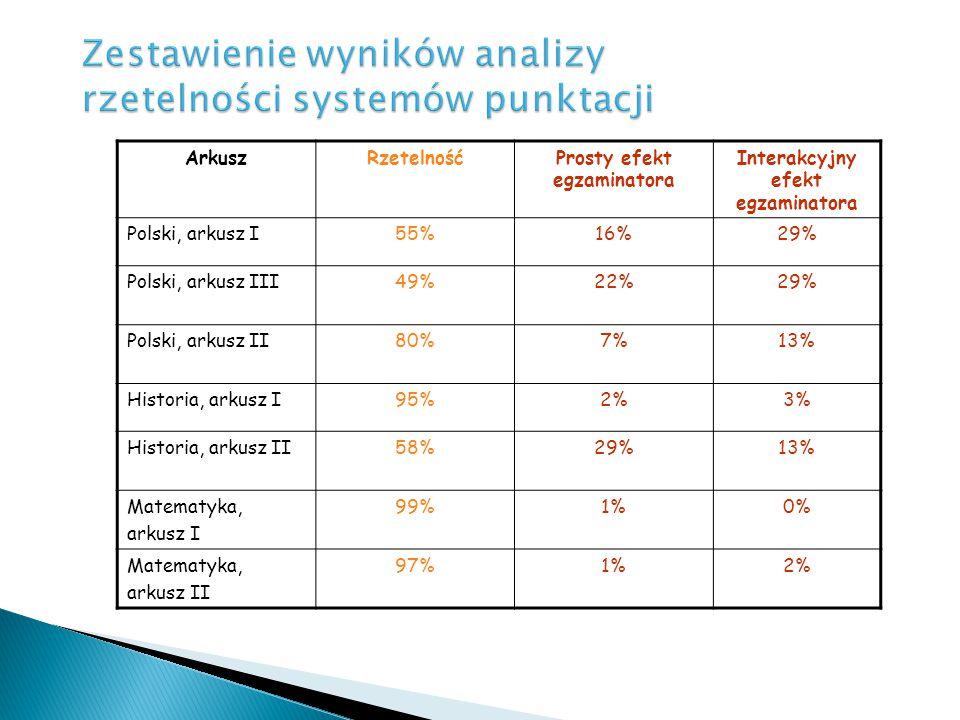 Zestawienie wyników analizy rzetelności systemów punktacji ArkuszRzetelnośćProsty efekt egzaminatora Interakcyjny efekt egzaminatora Polski, arkusz I5