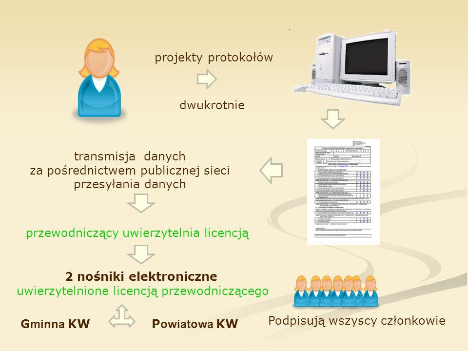 projekty protokołów dwukrotnie transmisja danych za pośrednictwem publicznej sieci przesyłania danych Podpisują wszyscy członkowie przewodniczący uwie