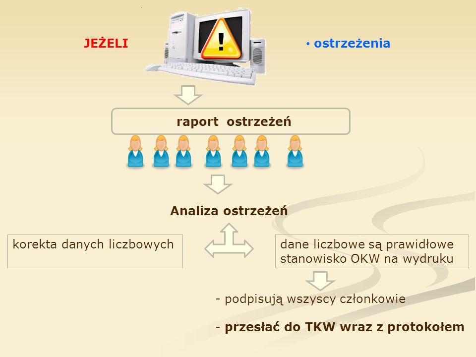 JEŻELI ostrzeżenia raport ostrzeżeń - podpisują wszyscy członkowie - przesłać do TKW wraz z protokołem Analiza ostrzeżeń korekta danych liczbowychdane