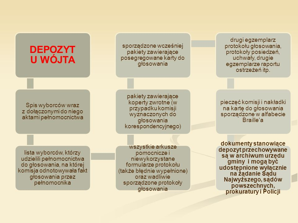 DEPOZYT U WÓJTA Spis wyborców wraz z dołączonymi do niego aktami pełnomocnictwa lista wyborców, którzy udzielili pełnomocnictwa do głosowania, na któr