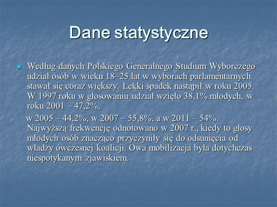 Dane statystyczne Według danych Polskiego Generalnego Studium Wyborczego udział osób w wieku 18–25 lat w wyborach parlamentarnych stawał się coraz większy.