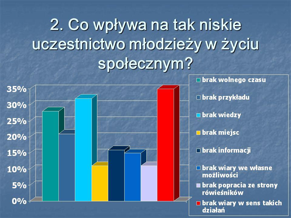2. Co wpływa na tak niskie uczestnictwo młodzieży w życiu społecznym?