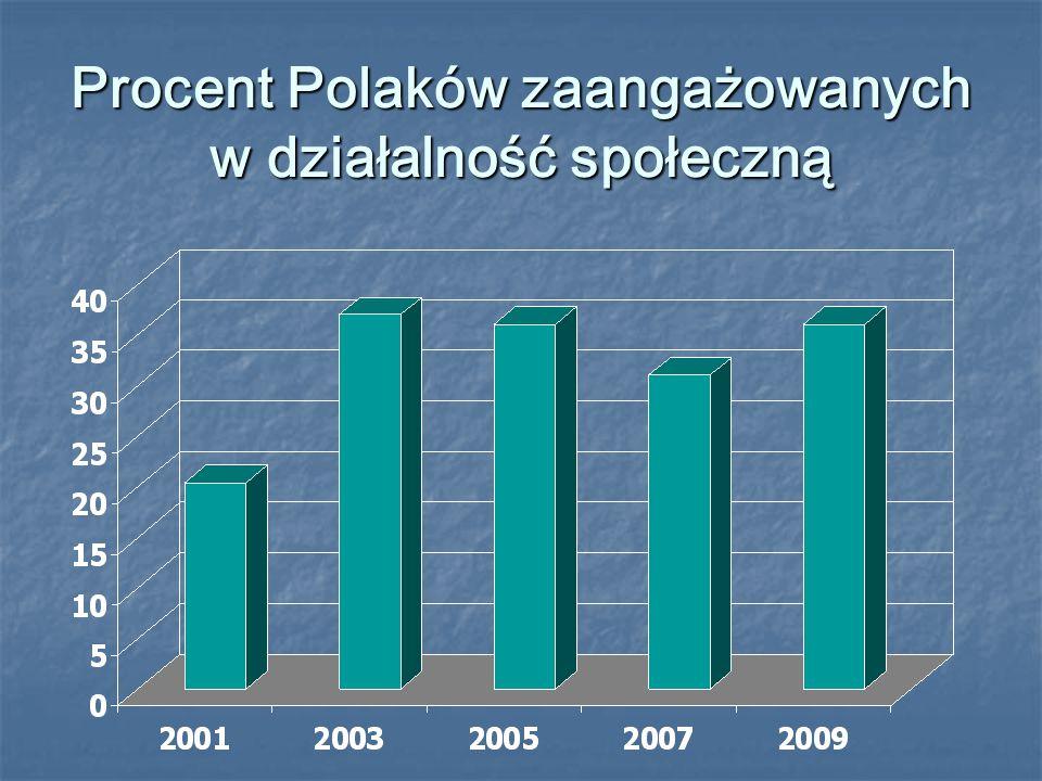 Procent Polaków zaangażowanych w działalność społeczną