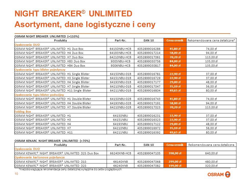 10 NIGHT BREAKER ® UNLIMITED Asortyment, dane logistyczne i ceny OSRAM NIGHT BREAKER UNLIMITED (+110%) ProduktyPart-Nr.EAN 10Cena cennikRekomendowana cena detaliczna* Opakowania DUO OSRAM NIGHT BREAKER® UNLIMITED H1 Duo Box64150NBU-HCB405289901628645,80 zł74,00 zł OSRAM NIGHT BREAKER® UNLIMITED H4 Duo Box64193NBU-HCB405289901721458,00 zł94,00 zł OSRAM NIGHT BREAKER® UNLIMITED H7 Duo Box64210NBU-HCB405289901706170,20 zł113,00 zł OSRAM NIGHT BREAKER® UNLIMITED HB3 Duo Box9005NBU-HCB405289903075684,00 zł135,00 zł OSRAM NIGHT BREAKER® UNLIMITED HB4 Duo Box9006NBU-HCB405289903081784,00 zł135,00 zł Opakowania typu blister pojedynczy OSRAM NIGHT BREAKER® UNLIMITED H1 Single Blister64150NBU-01B405289901678122,90 zł37,00 zł OSRAM NIGHT BREAKER® UNLIMITED H3 Single Blister64151NBU-01B405289901672922,90 zł37,00 zł OSRAM NIGHT BREAKER® UNLIMITED H4 Single Blister64193NBU-01B405289901717729,00 zł48,00 zł OSRAM NIGHT BREAKER® UNLIMITED H7 Single Blister64210NBU-01B405289901704735,10 zł56,00 zł OSRAM NIGHT BREAKER® UNLIMITED H11 Single Blister64211NBU-01B405289901680449,65 zł80,00 zł Opakowania typu blister podwójny OSRAM NIGHT BREAKER® UNLIMITED H1 Double Blister64150NBU-02B405289901674345,80 zł74,00 zł OSRAM NIGHT BREAKER® UNLIMITED H4 Double Blister64193NBU-02B405289901719158,00 zł94,00 zł OSRAM NIGHT BREAKER® UNLIMITED H7 Double Blister64210NBU-02B405289901702370,20 zł113,00 zł Folding Box OSRAM NIGHT BREAKER® UNLIMITED H164150NBU405289901623122,90 zł37,00 zł OSRAM NIGHT BREAKER® UNLIMITED H364151NBU405289901632322,90 zł37,00 zł OSRAM NIGHT BREAKER® UNLIMITED H464193NBU405289901712229,00 zł48,00 zł OSRAM NIGHT BREAKER® UNLIMITED H764210NBU405289901697235,10 zł56,00 zł OSRAM NIGHT BREAKER® UNLIMITED H1164211NBU405289901639249,65 zł80,00 zł OSRAM XENARC NIGHT BREAKER UNLIMITED (+70%) ProduktyPart-Nr.EAN 10Cena cennikRekomendowana cena detaliczna Opakowania DUO OSRAM XENARC® NIGHT BREAKER® UNLIMITED D2S Duo Box66240XNB-HCB4052899047105398,00 zł640,00 zł Opakowanie kartonowe pojed