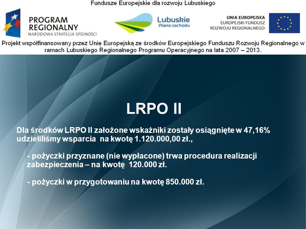 LRPO II Dla środków LRPO II założone wskaźniki zostały osiągnięte w 47,16% udzieliliśmy wsparcia na kwotę 1.120.000,00 zł., - pożyczki przyznane (nie wypłacone) trwa procedura realizacji zabezpieczenia – na kwotę 120.000 zł.