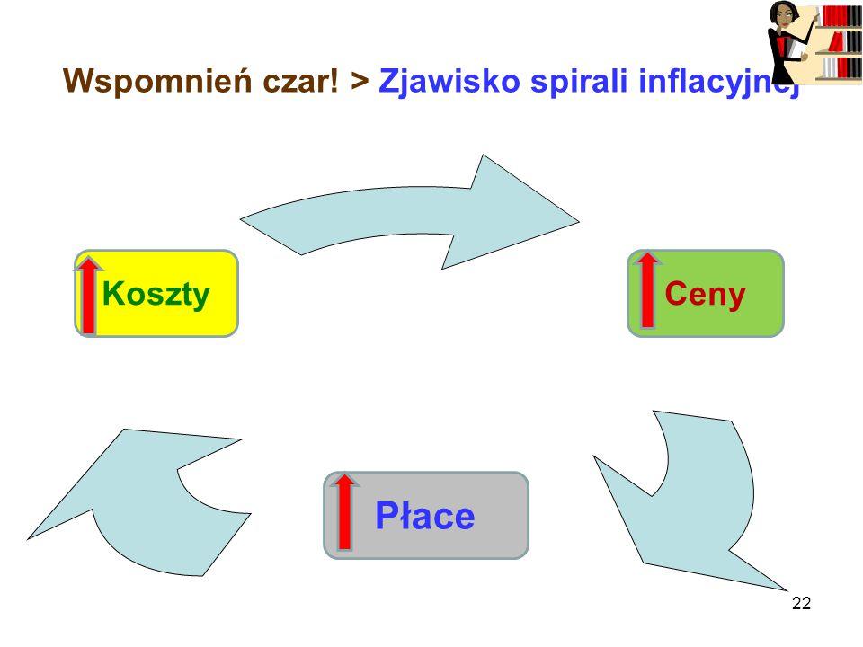 Wspomnień czar! > Zjawisko spirali inflacyjnej 22 ROZWÓJ PŁYNNOŚĆ ZYSK Płace CenyKoszty