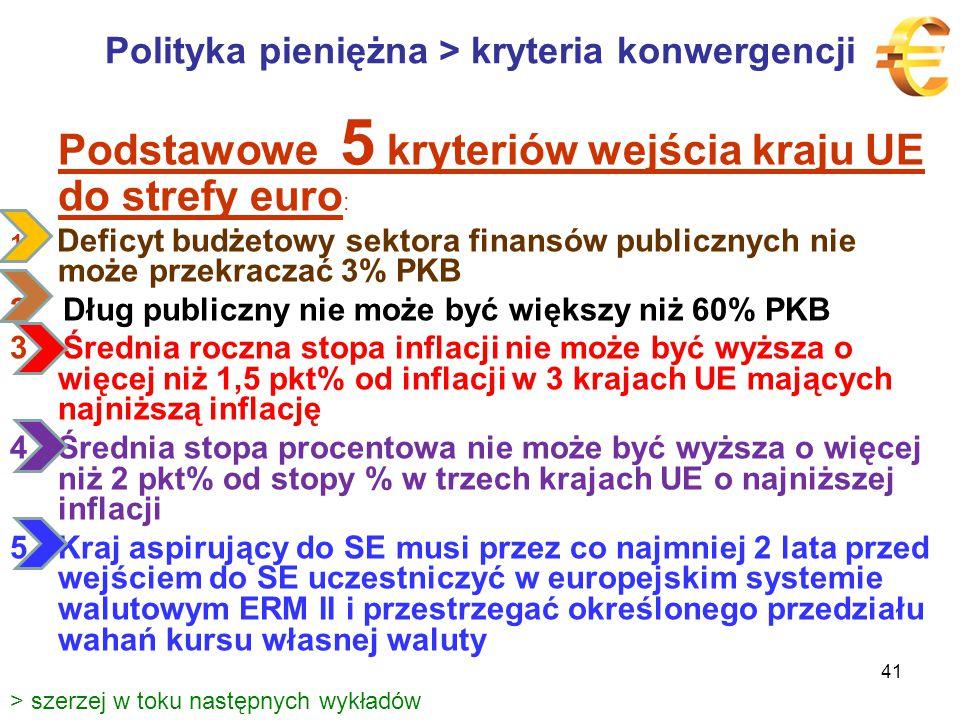 Polityka pieniężna > kryteria konwergencji Podstawowe 5 kryteriów wejścia kraju UE do strefy euro : 1 Deficyt budżetowy sektora finansów publicznych nie może przekraczać 3% PKB 2 Dług publiczny nie może być większy niż 60% PKB 3 Średnia roczna stopa inflacji nie może być wyższa o więcej niż 1,5 pkt% od inflacji w 3 krajach UE mających najniższą inflację 4Średnia stopa procentowa nie może być wyższa o więcej niż 2 pkt% od stopy % w trzech krajach UE o najniższej inflacji 5Kraj aspirujący do SE musi przez co najmniej 2 lata przed wejściem do SE uczestniczyć w europejskim systemie walutowym ERM II i przestrzegać określonego przedziału wahań kursu własnej waluty > szerzej w toku następnych wykładów 41