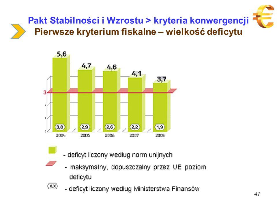 Pakt Stabilności i Wzrostu > kryteria konwergencji Pierwsze kryterium fiskalne – wielkość deficytu 47