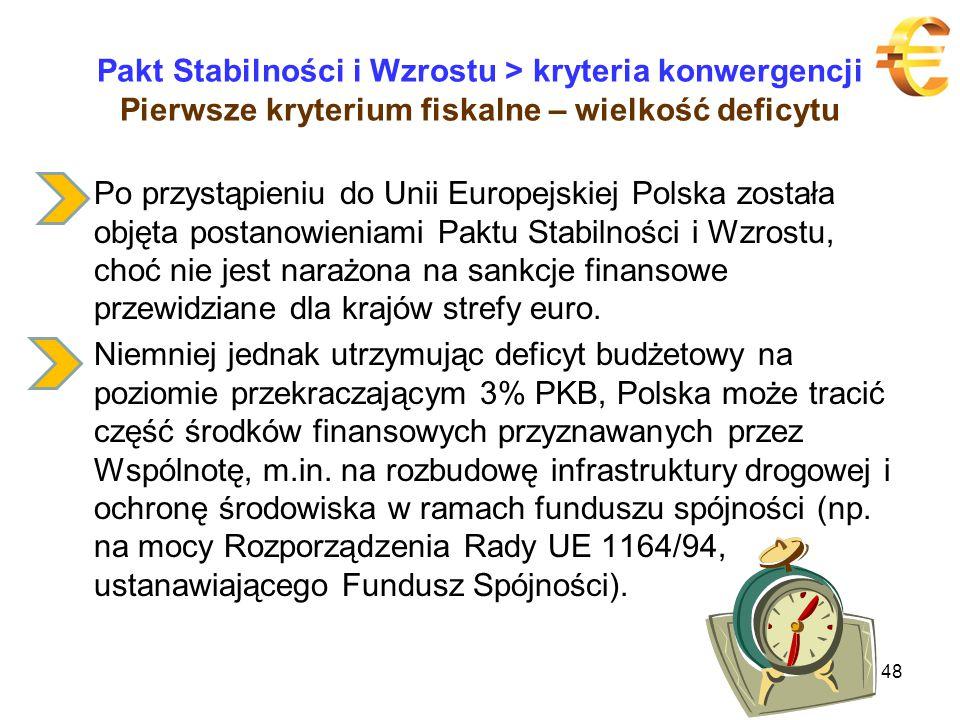 Pakt Stabilności i Wzrostu > kryteria konwergencji Pierwsze kryterium fiskalne – wielkość deficytu Po przystąpieniu do Unii Europejskiej Polska została objęta postanowieniami Paktu Stabilności i Wzrostu, choć nie jest narażona na sankcje finansowe przewidziane dla krajów strefy euro.