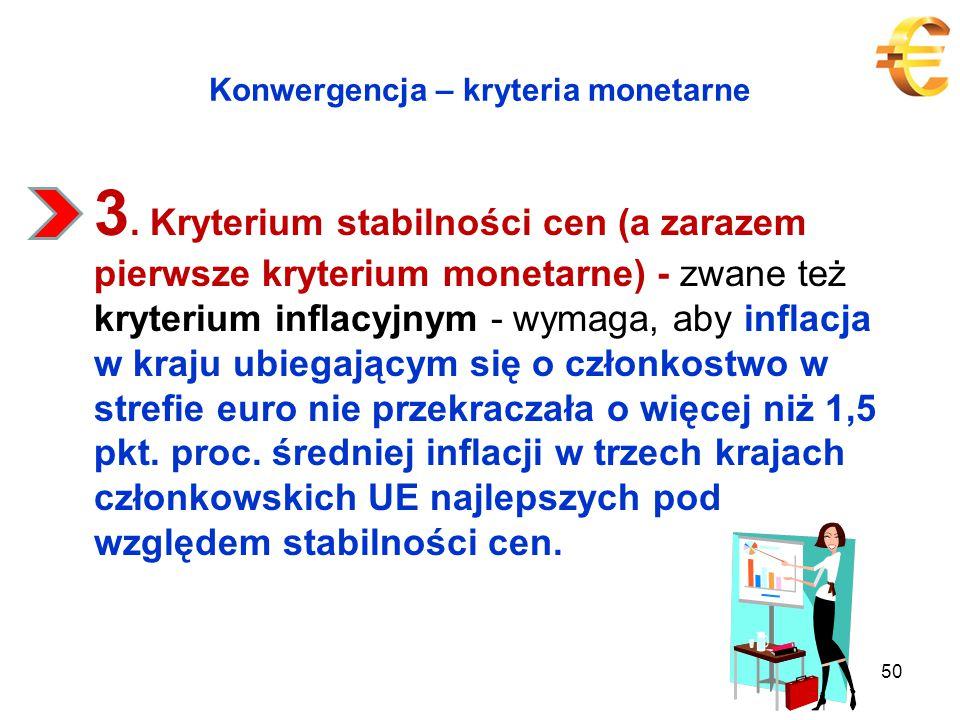 Konwergencja – kryteria monetarne 3.