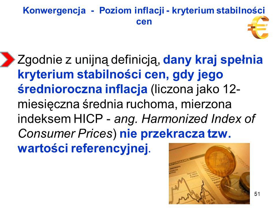 Konwergencja - Poziom inflacji - kryterium stabilności cen Zgodnie z unijną definicją, dany kraj spełnia kryterium stabilności cen, gdy jego średnioroczna inflacja (liczona jako 12- miesięczna średnia ruchoma, mierzona indeksem HICP - ang.