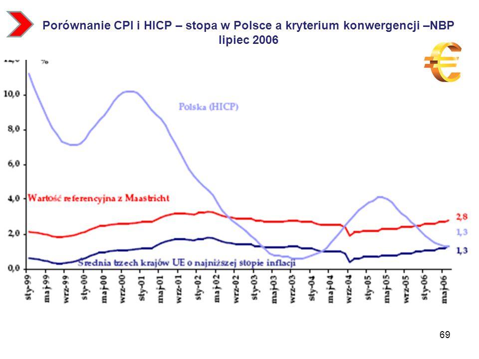 Porównanie CPI i HICP – stopa w Polsce a kryterium konwergencji –NBP lipiec 2006 69