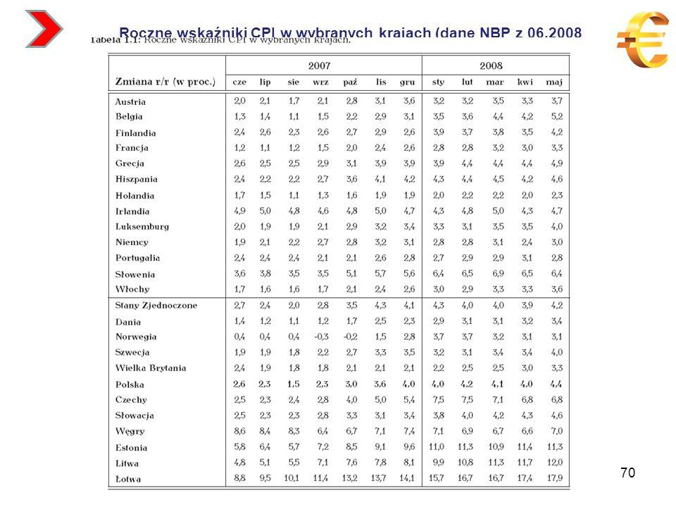 Roczne wskaźniki CPI w wybranych krajach (dane NBP z 06.2008 70