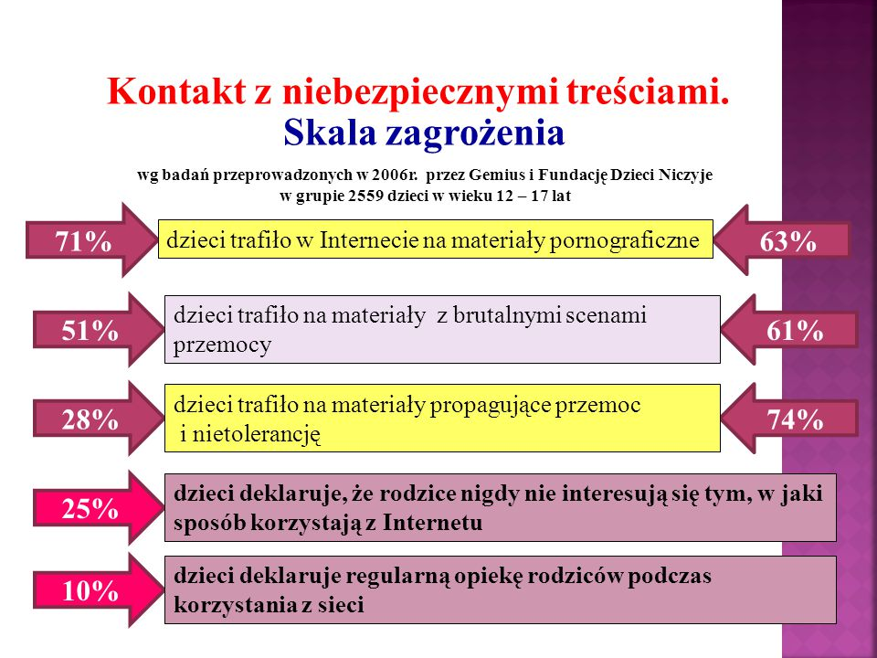 Niebezpieczne kontakty Skala zagrożenia wg badań przeprowadzonych w 2006r.