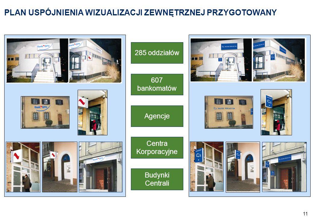 11 PLAN USPÓJNIENIA WIZUALIZACJI ZEWNĘTRZNEJ PRZYGOTOWANY 285 oddziałów 607 bankomatów Agencje Centra Korporacyjne Budynki Centrali