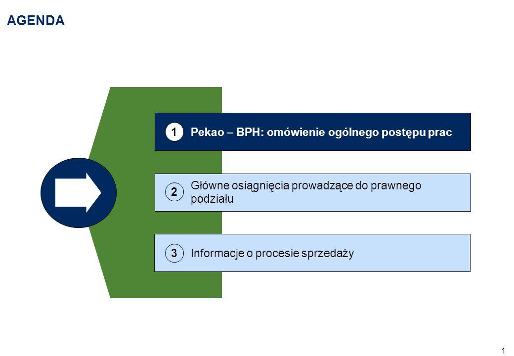 1 AGENDA Główne osiągnięcia prowadzące do prawnego podziału 2 Informacje o procesie sprzedaży 3 Pekao – BPH: omówienie ogólnego postępu prac 1