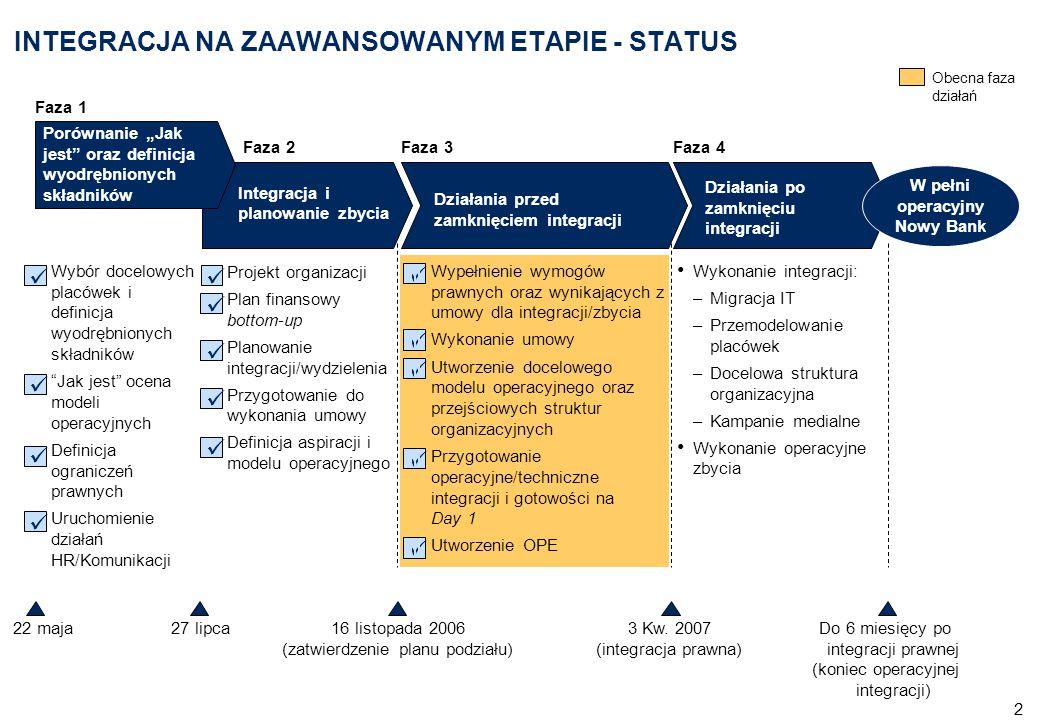 """2 Wypełnienie wymogów prawnych oraz wynikających z umowy dla integracji/zbycia Wykonanie umowy Utworzenie docelowego modelu operacyjnego oraz przejściowych struktur organizacyjnych Przygotowanie operacyjne/techniczne integracji i gotowości na Day 1 Utworzenie OPE Projekt organizacji Plan finansowy bottom-up Planowanie integracji/wydzielenia Przygotowanie do wykonania umowy Definicja aspiracji i modelu operacyjnego INTEGRACJA NA ZAAWANSOWANYM ETAPIE - STATUS Wybór docelowych placówek i definicja wyodrębnionych składników Jak jest ocena modeli operacyjnych Definicja ograniczeń prawnych Uruchomienie działań HR/Komunikacji Wykonanie integracji: –Migracja IT –Przemodelowanie placówek –Docelowa struktura organizacyjna –Kampanie medialne Wykonanie operacyjne zbycia Faza 1 Faza 2Faza 3Faza 4 16 listopada 2006 (zatwierdzenie planu podziału) Do 6 miesięcy po integracji prawnej (koniec operacyjnej integracji) Działania po zamknięciu integracji Działania przed zamknięciem integracji Integracja i planowanie zbycia 22 maja27 lipca Porównanie """"Jak jest oraz definicja wyodrębnionych składników W pełni operacyjny Nowy Bank 3 Kw."""