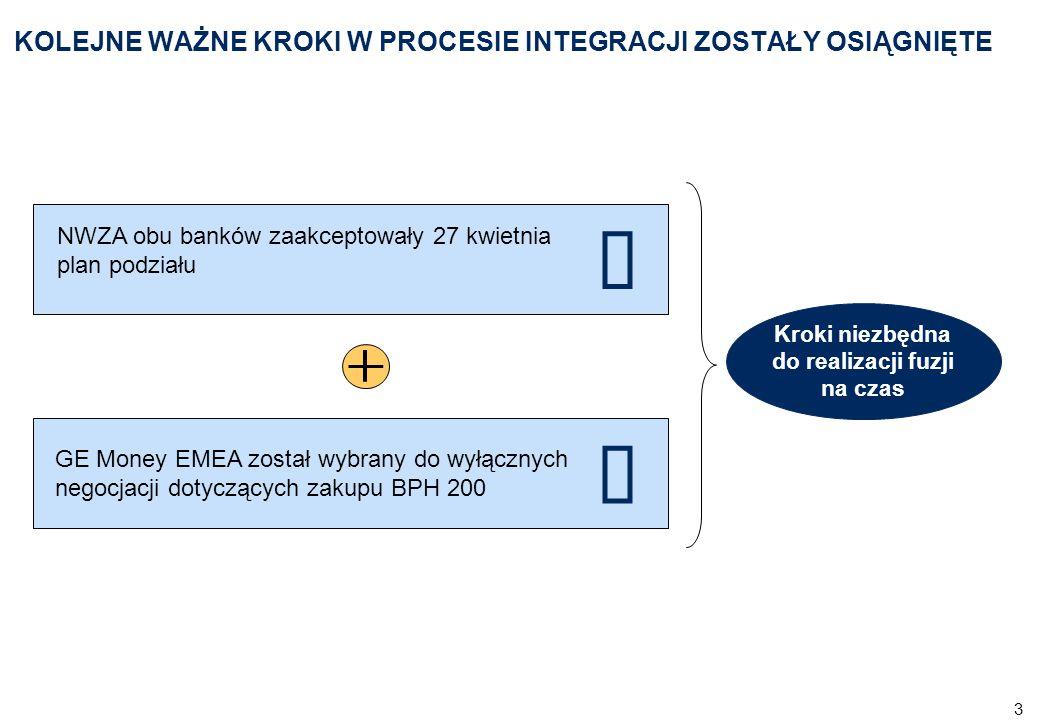 3 KOLEJNE WAŻNE KROKI W PROCESIE INTEGRACJI ZOSTAŁY OSIĄGNIĘTE NWZA obu banków zaakceptowały 27 kwietnia plan podziału GE Money EMEA został wybrany do wyłącznych negocjacji dotyczących zakupu BPH 200 Kroki niezbędna do realizacji fuzji na czas