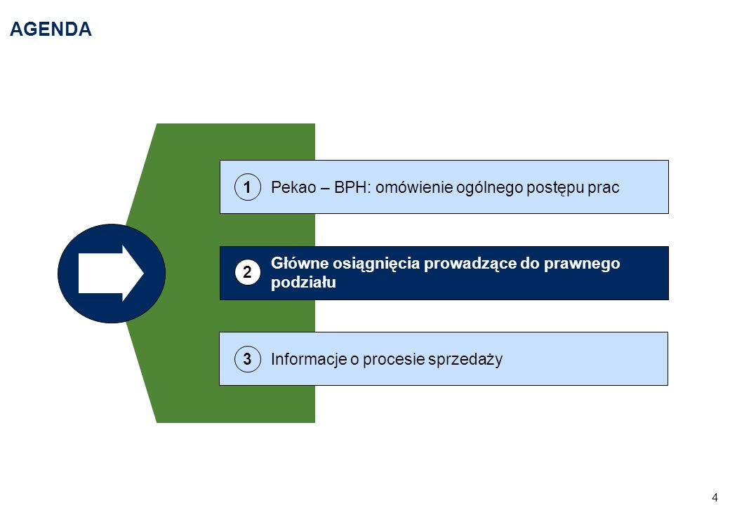 4 AGENDA Główne osiągnięcia prowadzące do prawnego podziału 2 Informacje o procesie sprzedaży 3 Pekao – BPH: omówienie ogólnego postępu prac 1