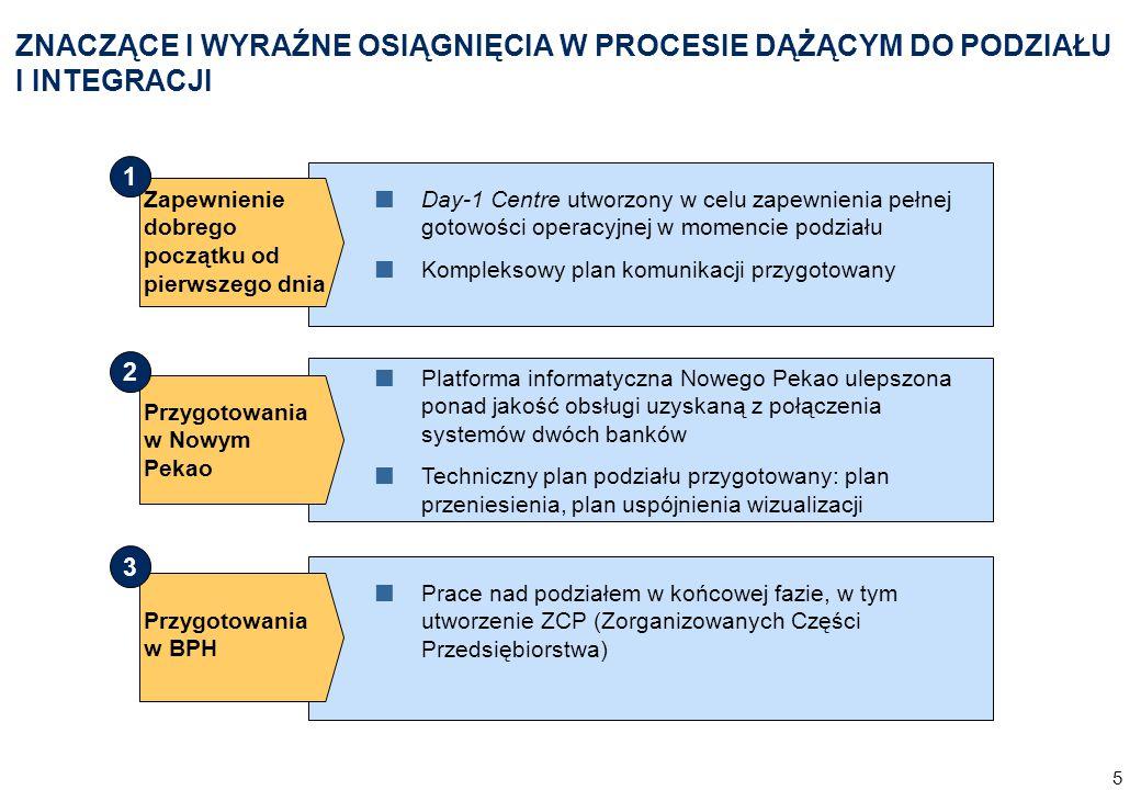 6 Zakres kompetencji Day-1 Center Przygotowanie wysokiej jakości obsługi wszystkich klientów od pierwszego dnia po podziale Zapewnienie pełnej gotowości operacyjnej do właściwej integracji central i sieci (procesy, struktura organizacyjna, logistyka, IT) Koordynacja tworzenia nowych struktur organizacyjnych i przeprowadzenia kompleksowych szkoleń Zapewnienie w pełni działającego modelu biznesowego wykorzystującego najlepsze rozwiązania z obu banków Zapewnienie właściwego procesu komunikacji do wszystkich grup docelowych oraz płynnego procesu transformacji z punktu widzenia klientów i pracowników DAY-1 CENTER UTWORZONY W CELU ZAPEWNIENIA PEŁNEJ GOTOWOŚCI OPERACYJNEJ W MOMENCIE PODZIAŁY Doświadczony menedżer Day-1 Center został nominowany