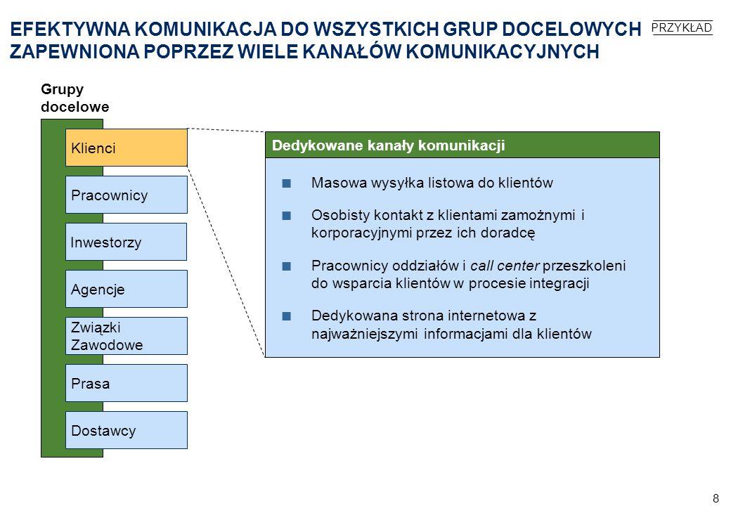 9 PLATFORMA INFORMATYCZNA NOWEGO PEKAO ULEPSZONA PONAD JAKOŚĆ OBSŁUGI UZYSKANĄ Z POŁĄCZENIA SYSTEMÓW DWÓCH BANKÓW Główne elementy - przykładyUlepszenia Bankowość elektroniczna dla klientów indywidualnych Pełna możliwość dokonywania operacji w zakresie produktów inwestycyjnych Bardziej zaawansowane rozwiązania zapewniające bezpieczeństwo, np.