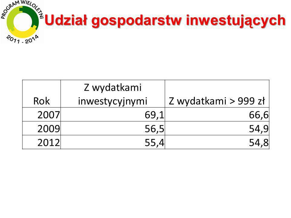 Uzyskane środki WPR na działania inwestycyjne w latach 2004-2013 na gospodarstwo