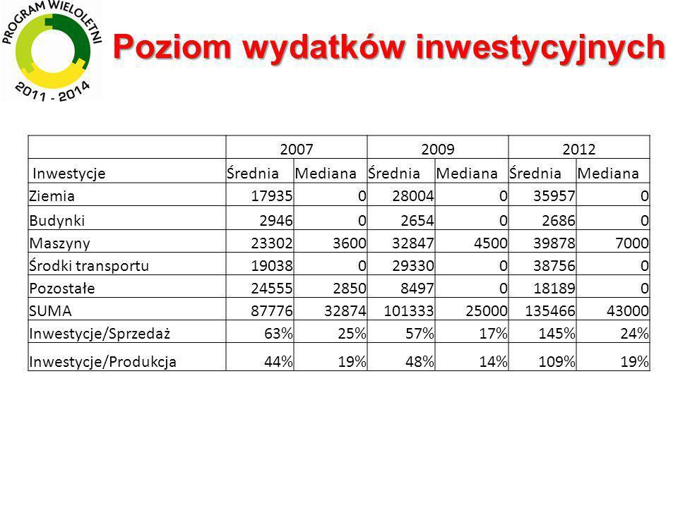 Udział środków WPR w inwestycjach RokUdział 200910,5% 201213,1% Dotacje na zakup/remont kapitalny pojazdów, maszyn i urządzeń