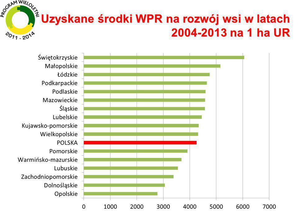Uzyskane środki WPR na rozwój wsi w latach 2004-2013 na 1 gospodarstwo rolne