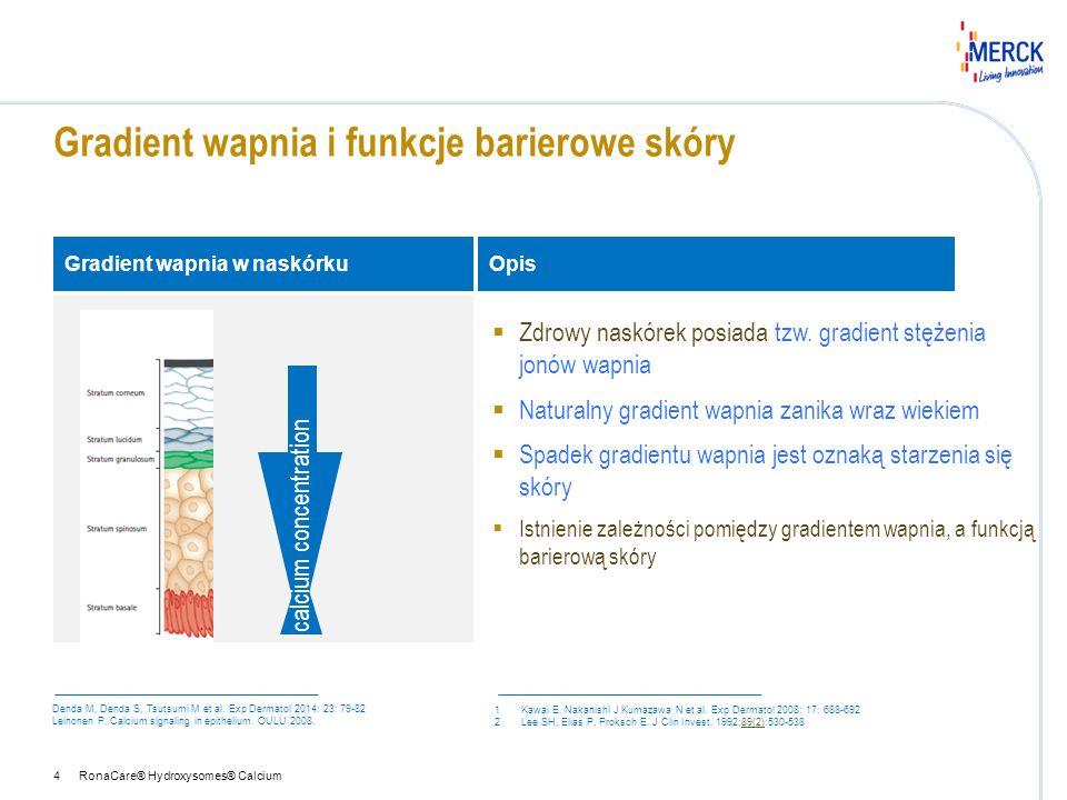 RonaCare® Hydroxysomes® Calcium5 Proces różnicowania naskórka Wpływ wapnia na funkcje barierowe skóry:  Wpływ na proces różnicowania keratynocytów;  Kluczowy czynnik sygnalizacyjny w procesie różnicowania na wszystkich etapach tego procesu  Wpływa na utrzymanie spójności keratynocytów  Warunkuje prawidłową syntezę lipidów naskórka Lamellar body lipid secretion Różnicowanie keratynocytów dzięki obecności jonyCa 2+ Epidermal Differentiation Ca 2+ i Ca 2+ ex