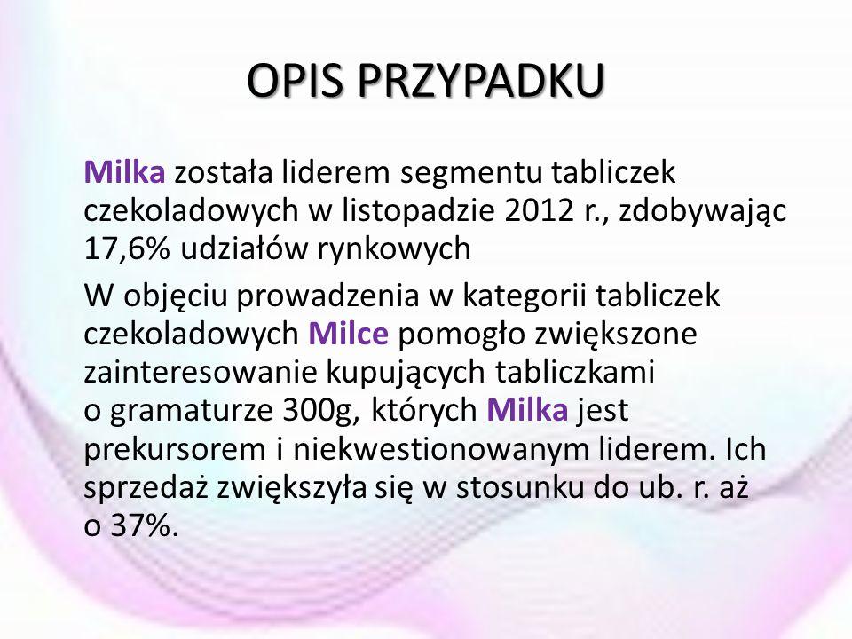 OPIS PRZYPADKU Milka została liderem segmentu tabliczek czekoladowych w listopadzie 2012 r., zdobywając 17,6% udziałów rynkowych W objęciu prowadzenia
