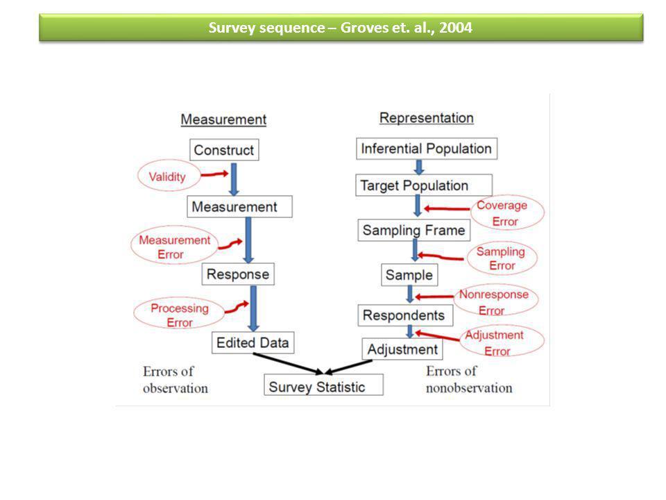 Survey sequence – Groves et. al., 2004