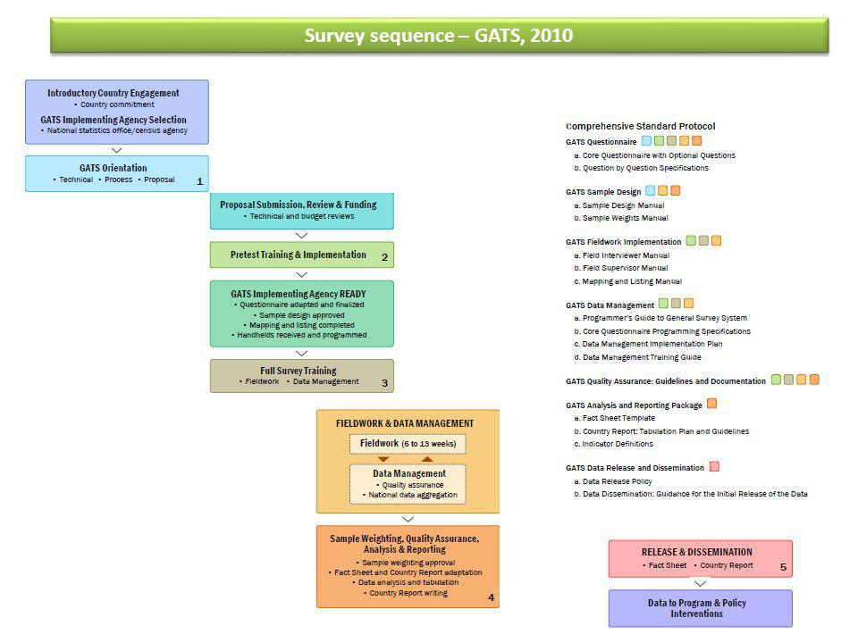 Survey sequence – GATS, 2010