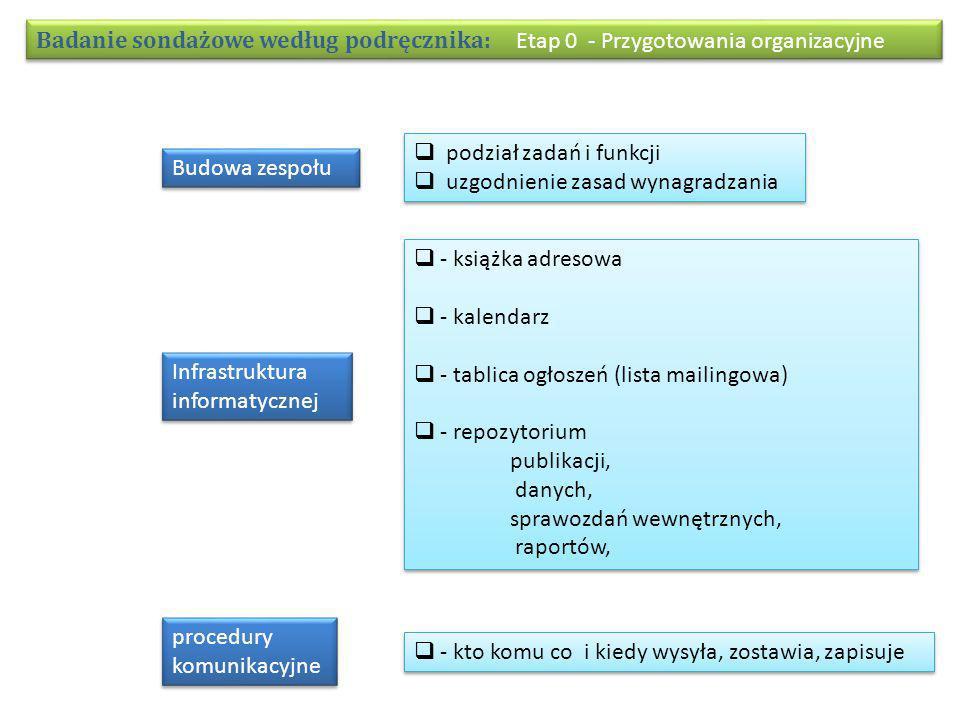 Badanie sondażowe według podręcznika: Etap 0 - Przygotowania organizacyjne  - książka adresowa  - kalendarz  - tablica ogłoszeń (lista mailingowa)  - repozytorium publikacji, danych, sprawozdań wewnętrznych, raportów,  - książka adresowa  - kalendarz  - tablica ogłoszeń (lista mailingowa)  - repozytorium publikacji, danych, sprawozdań wewnętrznych, raportów, Budowa zespołu  podział zadań i funkcji  uzgodnienie zasad wynagradzania  podział zadań i funkcji  uzgodnienie zasad wynagradzania Infrastruktura informatycznej procedury komunikacyjne  - kto komu co i kiedy wysyła, zostawia, zapisuje