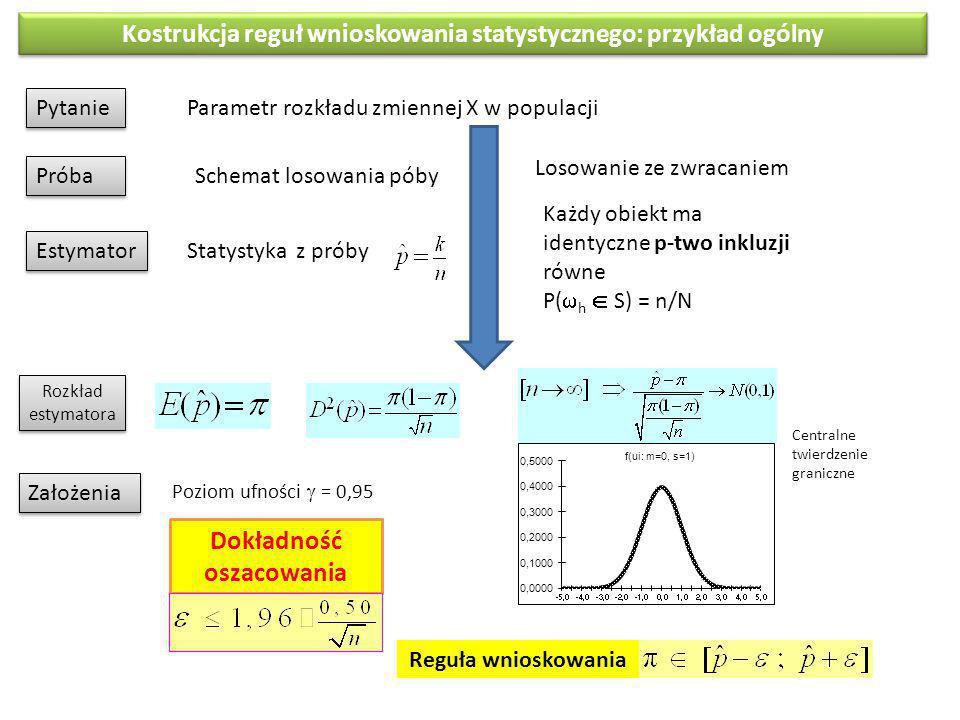 Kostrukcja reguł wnioskowania statystycznego: przykład ogólny Pytanie Parametr rozkładu zmiennej X w populacji Schemat losowania póby Próba Estymator Statystyka z próby Założenia Dokładność oszacowania Losowanie ze zwracaniem Każdy obiekt ma identyczne p-two inkluzji równe P(  h  S) = n/N Poziom ufności  = 0,95 Reguła wnioskowania Centralne twierdzenie graniczne Rozkład estymatora