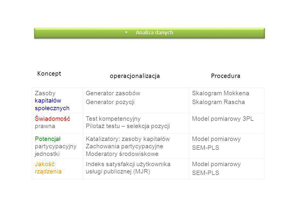 Analiza danych Zasoby kapitałów społecznych Generator zasobów Generator pozycji Skalogram Mokkena Skalogram Rascha Świadomość prawna Test kompetencyjny Pilotaż testu – selekcja pozycji Model pomiarowy 3PL Potencjał partycypacyjny jednostki Katalizatory: zasoby kapitałów Zachowania partycypacyjne Moderatory środowiskowe Model pomiarowy SEM-PLS Jakość rządzenia Indeks satysfakcji użytkownika usługi publicznej (MJR) Model pomiarowy SEM-PLS Koncept operacjonalizacjaProcedura