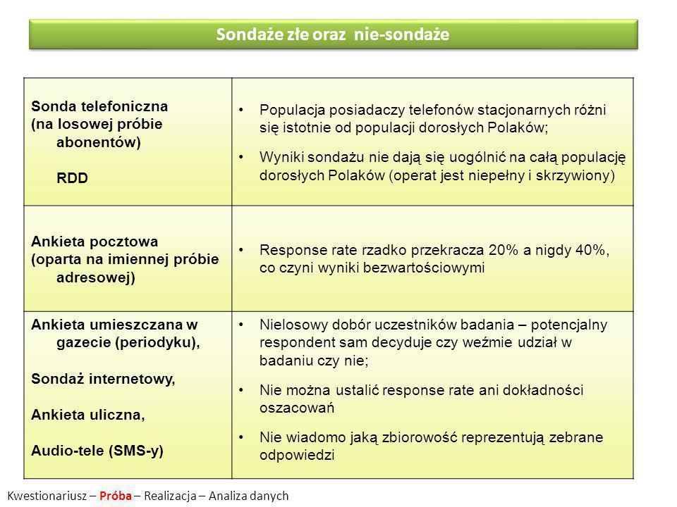 Sondaże złe oraz nie-sondaże Sonda telefoniczna (na losowej próbie abonentów) RDD Populacja posiadaczy telefonów stacjonarnych różni się istotnie od populacji dorosłych Polaków; Wyniki sondażu nie dają się uogólnić na całą populację dorosłych Polaków (operat jest niepełny i skrzywiony) Ankieta pocztowa (oparta na imiennej próbie adresowej) Response rate rzadko przekracza 20% a nigdy 40%, co czyni wyniki bezwartościowymi Ankieta umieszczana w gazecie (periodyku), Sondaż internetowy, Ankieta uliczna, Audio-tele (SMS-y) Nielosowy dobór uczestników badania – potencjalny respondent sam decyduje czy weźmie udział w badaniu czy nie; Nie można ustalić response rate ani dokładności oszacowań Nie wiadomo jaką zbiorowość reprezentują zebrane odpowiedzi Kwestionariusz – Próba – Realizacja – Analiza danych
