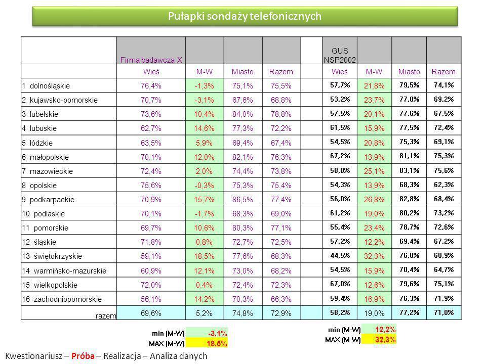 Firma badawcza X GUS NSP2002 WieśM-WMiastoRazem WieśM-WMiastoRazem 1 dolnośląskie76,4%-1,3%75,1%75,5% 57,7% 21,8% 79,5%74,1% 2 kujawsko-pomorskie70,7%-3,1%67,6%68,8% 53,2% 23,7% 77,0%69,2% 3 lubelskie73,6%10,4%84,0%78,8% 57,5% 20,1% 77,6%67,5% 4 lubuskie62,7%14,6%77,3%72,2% 61,5% 15,9% 77,5%72,4% 5 łódzkie63,5%5,9%69,4%67,4% 54,5% 20,8% 75,3%69,1% 6 małopolskie70,1%12,0%82,1%76,3% 67,2% 13,9% 81,1%75,3% 7 mazowieckie72,4%2,0%74,4%73,8% 58,0% 25,1% 83,1%75,6% 8 opolskie75,6%-0,3%75,3%75,4% 54,3% 13,9% 68,3%62,3% 9 podkarpackie70,9%15,7%86,5%77,4% 56,0% 26,8% 82,8%68,4% 10 podlaskie70,1%-1,7%68,3%69,0% 61,2% 19,0% 80,2%73,2% 11 pomorskie69,7%10,6%80,3%77,1% 55,4% 23,4% 78,7%72,6% 12 śląskie71,8%0,8%72,7%72,5% 57,2% 12,2% 69,4%67,2% 13 świętokrzyskie59,1%18,5%77,6%68,3% 44,5% 32,3% 76,8%60,9% 14 warmińsko-mazurskie60,9%12,1%73,0%68,2% 54,5% 15,9% 70,4%64,7% 15 wielkopolskie72,0%0,4%72,4%72,3% 67,0% 12,6% 79,6%75,1% 16 zachodniopomorskie56,1%14,2%70,3%66,3% 59,4% 16,9% 76,3%71,9% razem 69,6%5,2%74,8%72,9% 58,2% 19,0% 77,2%71,0% Pułapki sondaży telefonicznych min (M-W) -3,1% MAX (M-W) 18,5% min (M-W) 12,2% MAX (M-W) 32,3% Kwestionariusz – Próba – Realizacja – Analiza danych