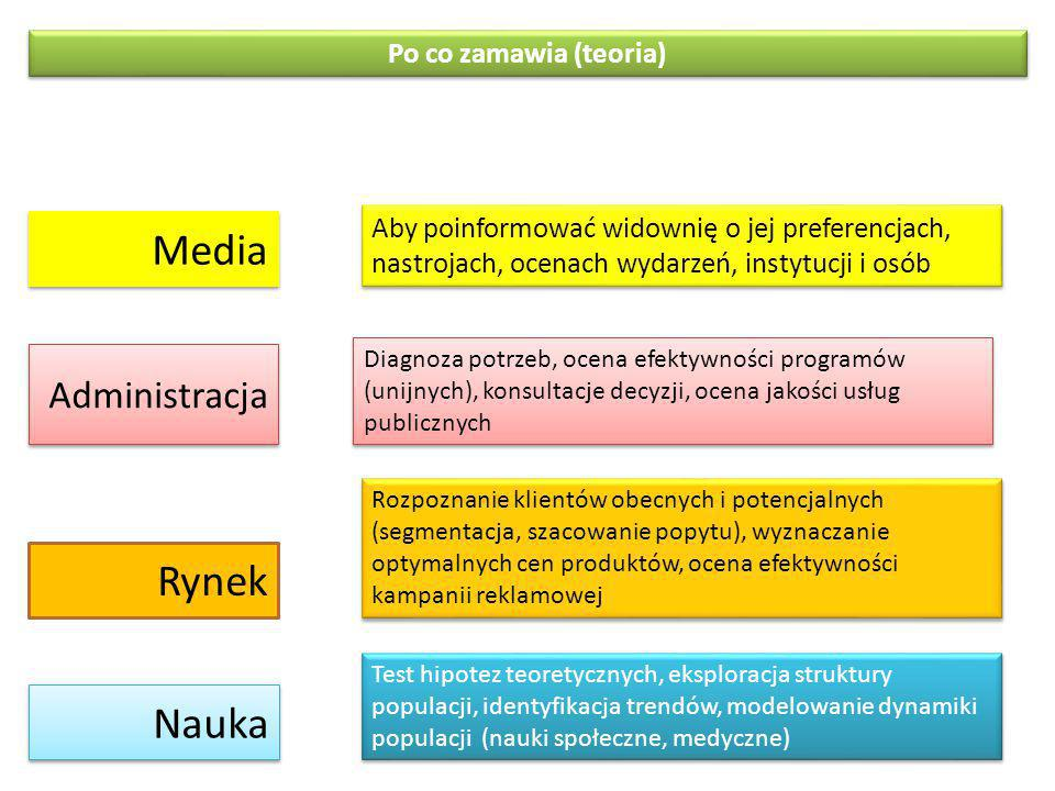 Rynek Rozpoznanie klientów obecnych i potencjalnych (segmentacja, szacowanie popytu), wyznaczanie optymalnych cen produktów, ocena efektywności kampanii reklamowej Administracja Nauka Test hipotez teoretycznych, eksploracja struktury populacji, identyfikacja trendów, modelowanie dynamiki populacji (nauki społeczne, medyczne) Po co zamawia (teoria) Media Diagnoza potrzeb, ocena efektywności programów (unijnych), konsultacje decyzji, ocena jakości usług publicznych Aby poinformować widownię o jej preferencjach, nastrojach, ocenach wydarzeń, instytucji i osób